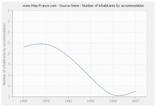 Source-Seine : Number of inhabitants by accommodation