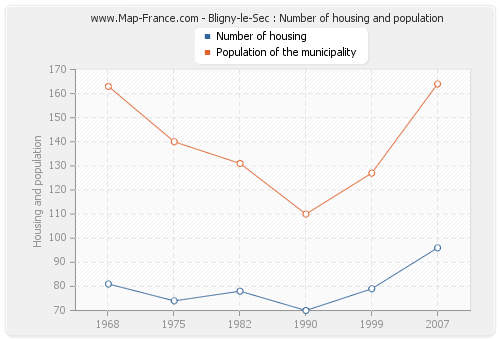 Bligny-le-Sec : Number of housing and population