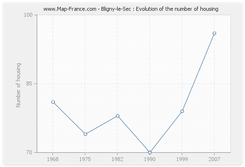 Bligny-le-Sec : Evolution of the number of housing