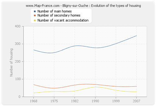 Bligny-sur-Ouche : Evolution of the types of housing
