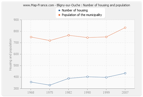 Bligny-sur-Ouche : Number of housing and population