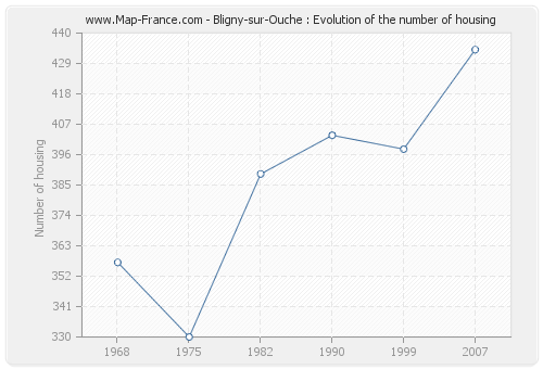 Bligny-sur-Ouche : Evolution of the number of housing