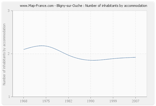 Bligny-sur-Ouche : Number of inhabitants by accommodation