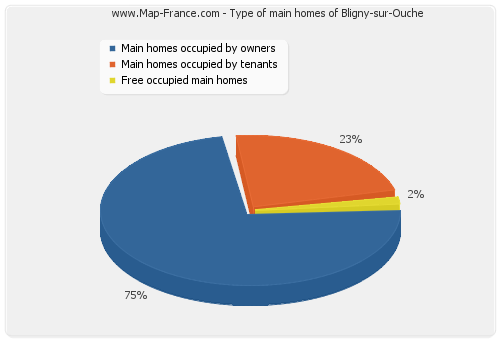 Type of main homes of Bligny-sur-Ouche