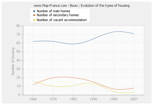 Bouix : Evolution of the types of housing