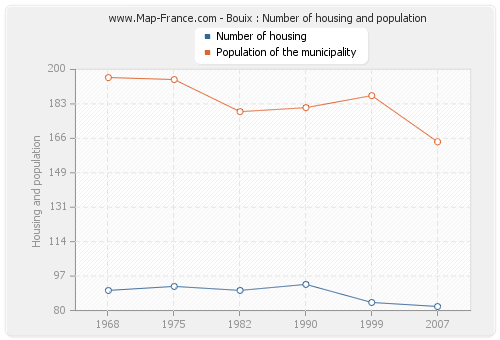 Bouix : Number of housing and population
