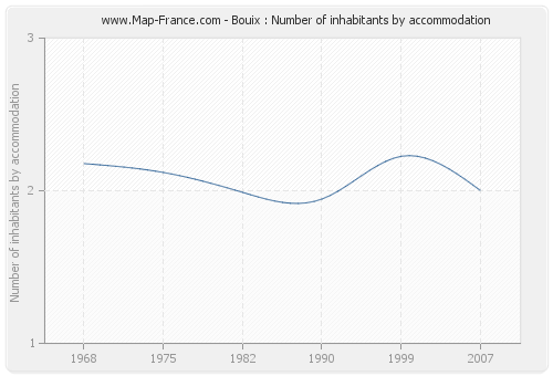 Bouix : Number of inhabitants by accommodation