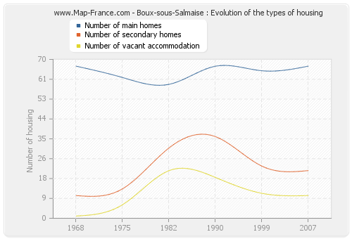 Boux-sous-Salmaise : Evolution of the types of housing