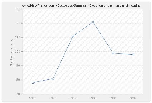 Boux-sous-Salmaise : Evolution of the number of housing
