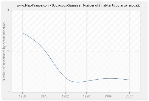 Boux-sous-Salmaise : Number of inhabitants by accommodation