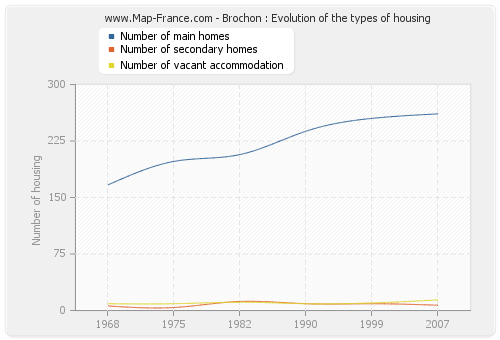 Brochon : Evolution of the types of housing