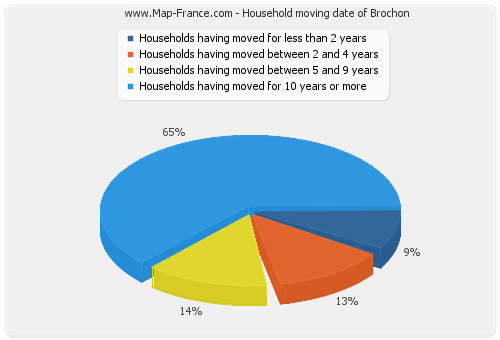 Household moving date of Brochon