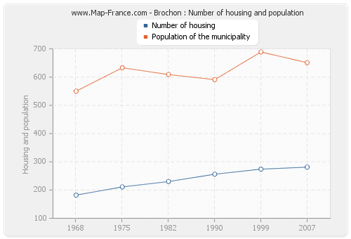 Brochon : Number of housing and population