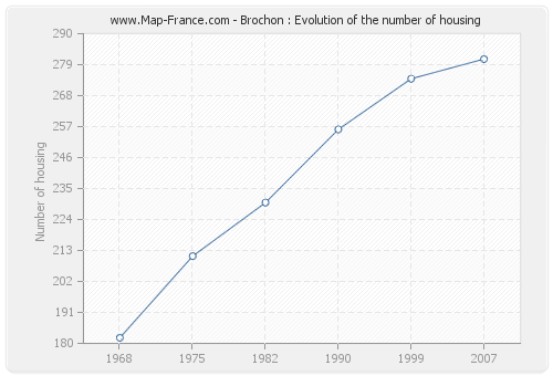 Brochon : Evolution of the number of housing