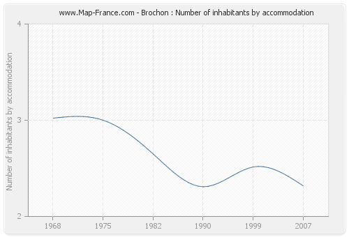 Brochon : Number of inhabitants by accommodation