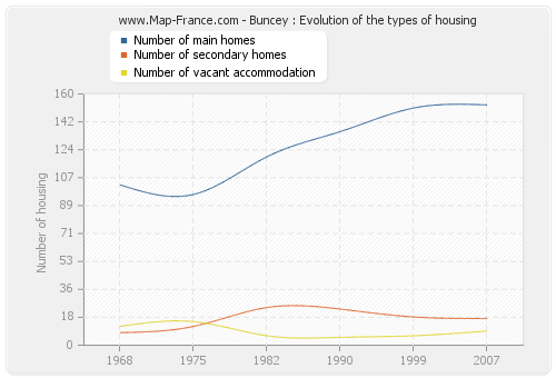 Buncey : Evolution of the types of housing