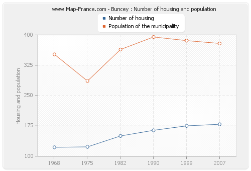 Buncey : Number of housing and population