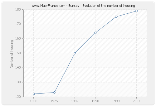 Buncey : Evolution of the number of housing