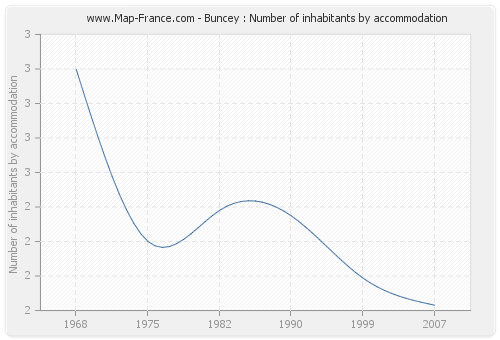 Buncey : Number of inhabitants by accommodation