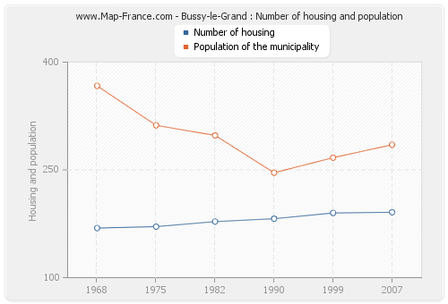 Bussy-le-Grand : Number of housing and population