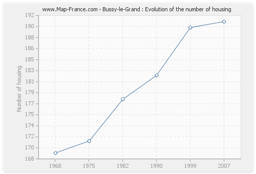 Bussy-le-Grand : Evolution of the number of housing