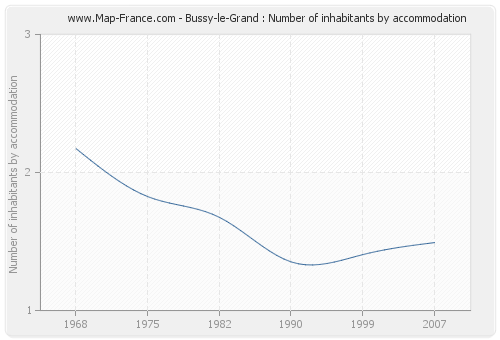 Bussy-le-Grand : Number of inhabitants by accommodation
