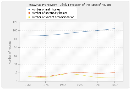 Cérilly : Evolution of the types of housing