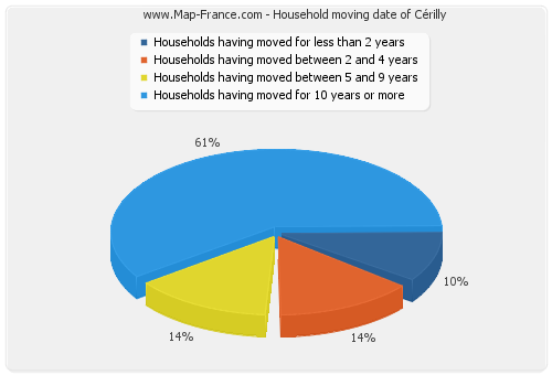 Household moving date of Cérilly
