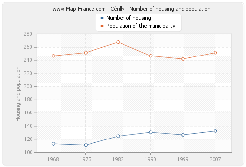 Cérilly : Number of housing and population