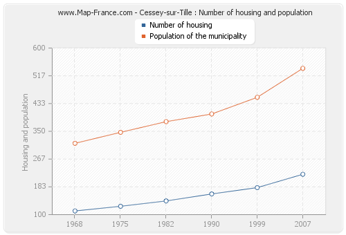 Cessey-sur-Tille : Number of housing and population
