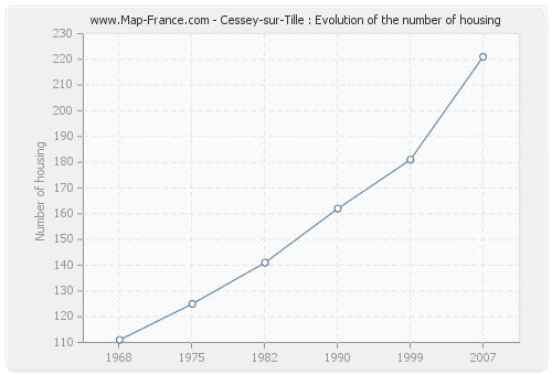Cessey-sur-Tille : Evolution of the number of housing