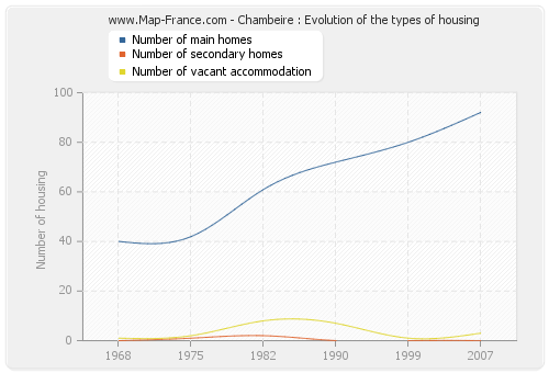 Chambeire : Evolution of the types of housing