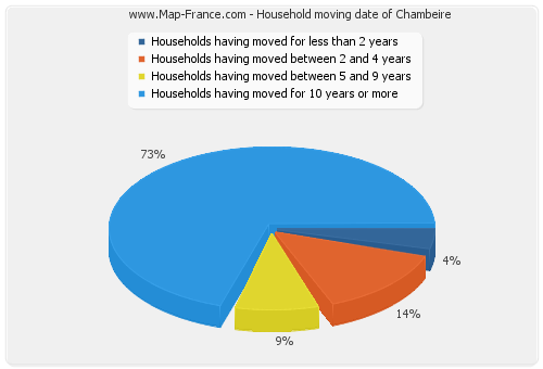 Household moving date of Chambeire