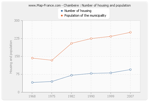 Chambeire : Number of housing and population