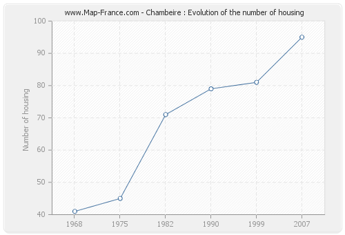 Chambeire : Evolution of the number of housing