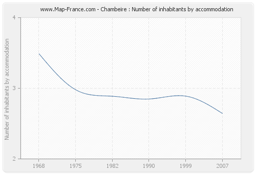 Chambeire : Number of inhabitants by accommodation
