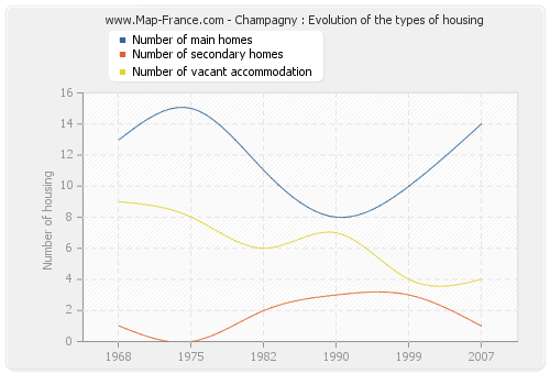 Champagny : Evolution of the types of housing