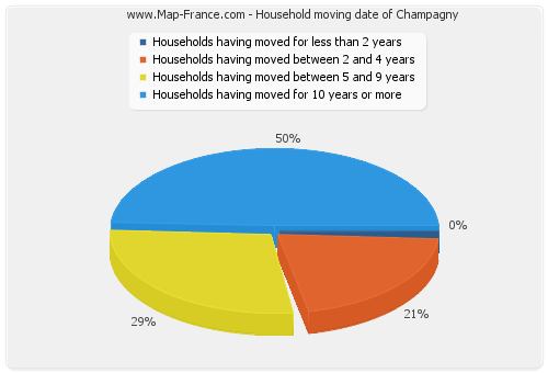 Household moving date of Champagny