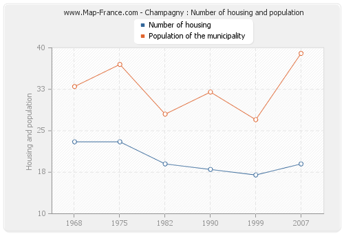 Champagny : Number of housing and population
