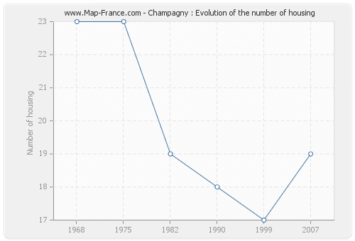 Champagny : Evolution of the number of housing