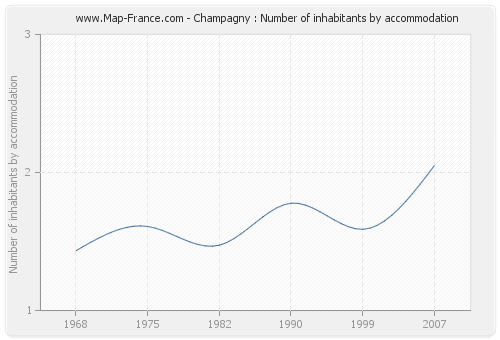 Champagny : Number of inhabitants by accommodation