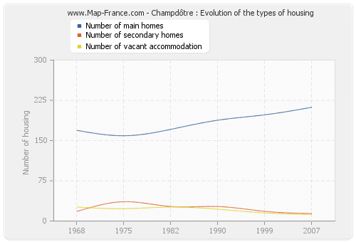 Champdôtre : Evolution of the types of housing