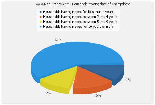 Household moving date of Champdôtre