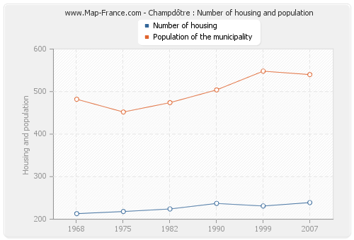 Champdôtre : Number of housing and population