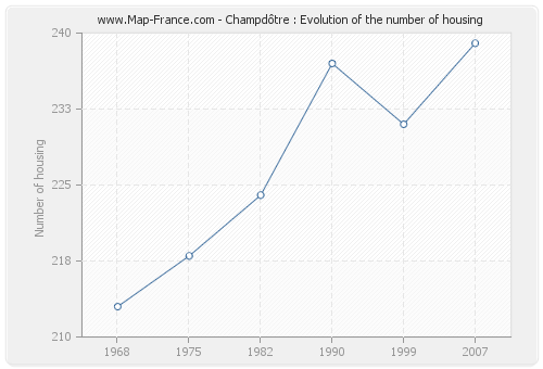 Champdôtre : Evolution of the number of housing