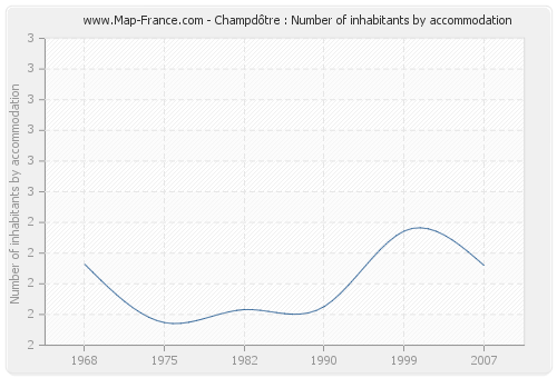 Champdôtre : Number of inhabitants by accommodation