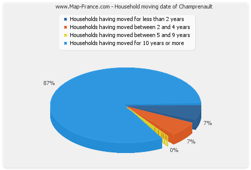 Household moving date of Champrenault
