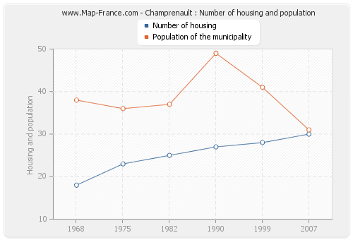 Champrenault : Number of housing and population