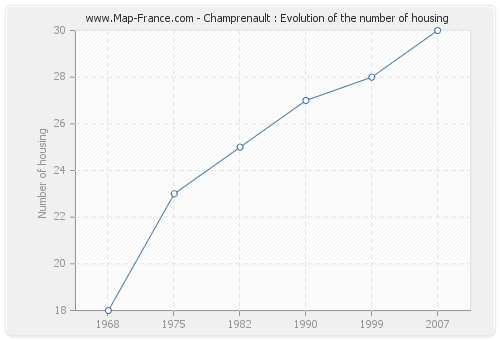 Champrenault : Evolution of the number of housing