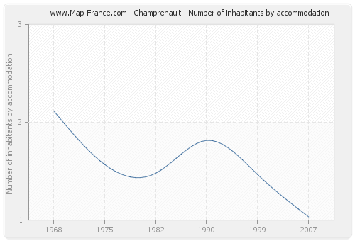 Champrenault : Number of inhabitants by accommodation
